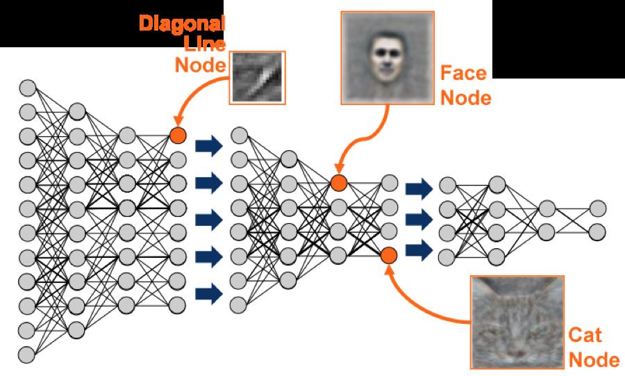 machine learning | Niek Temme